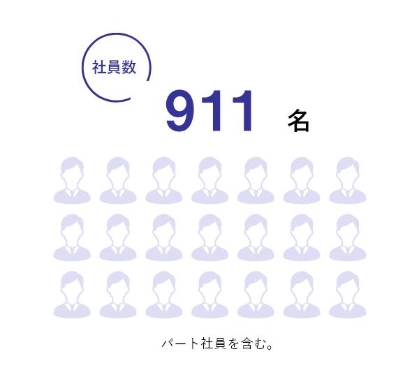 社員数1,169名
