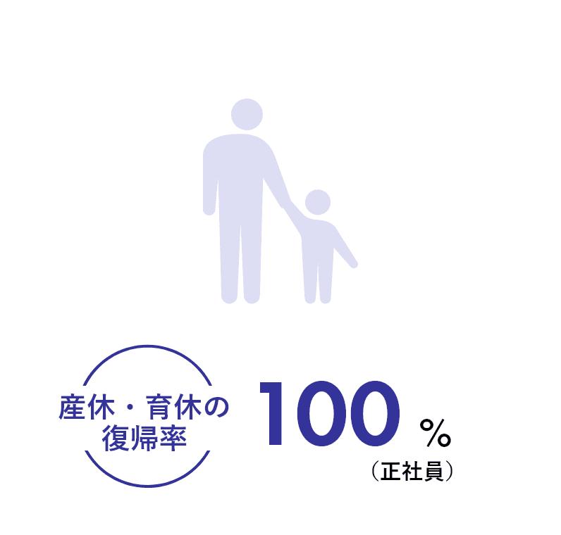 産休・育休の復帰率100%